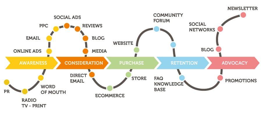 Reportistica integrata per analizzare i dati che provengono dalle varie fonti di contatto