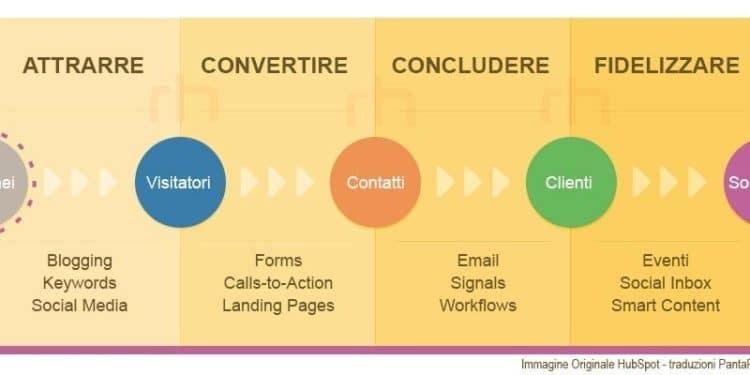 L' Inbound Marketing i basa sull'integrazione dei canali digitali