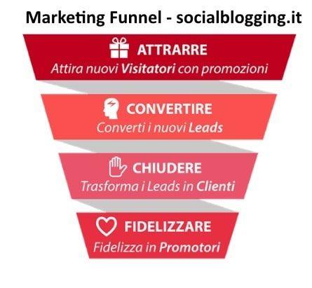 Marketing Funnel per convertire