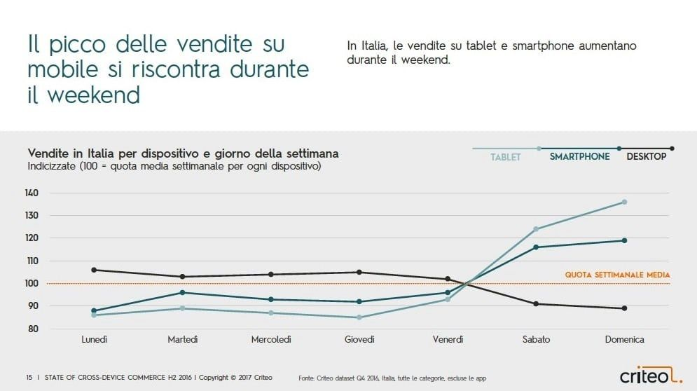 weekend favorevoli all'eCommerce Mobile