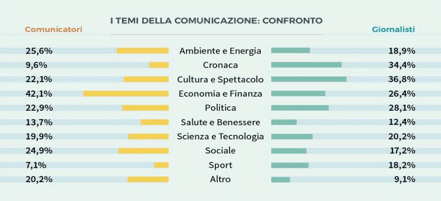 Quali sono i temi della comunicazione?