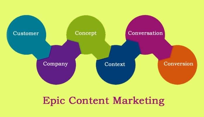 Qual è il miglior format per i contenuti che fruisco: video, blog post, immagini o e-book?