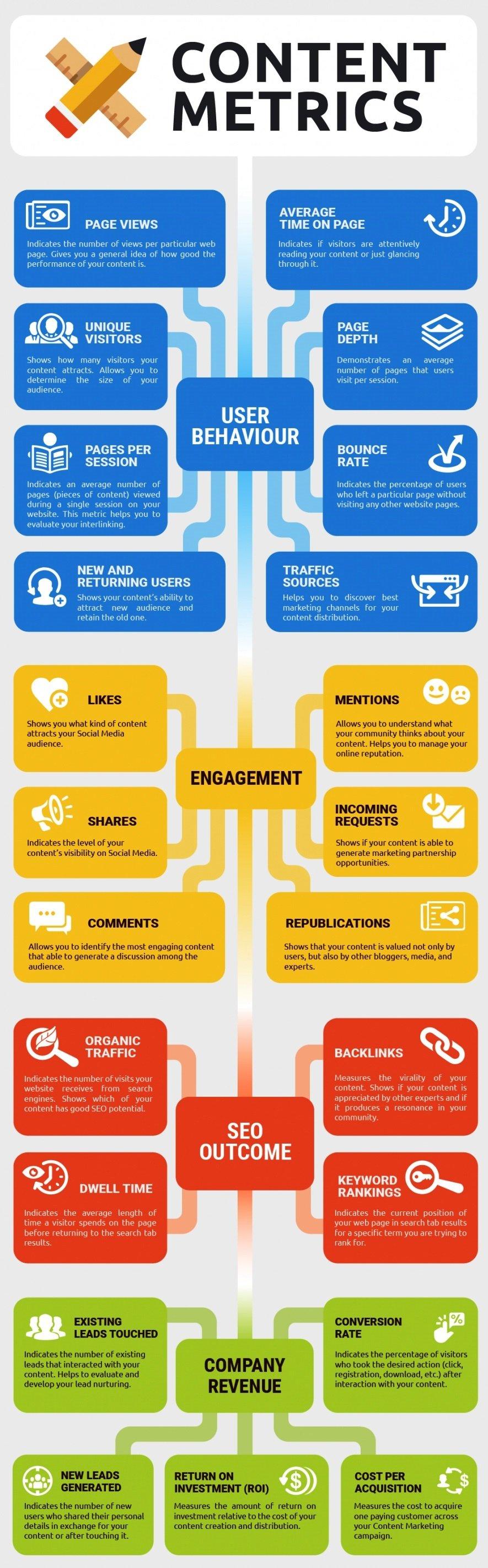 Analizziamo i passaggi del Content marketing
