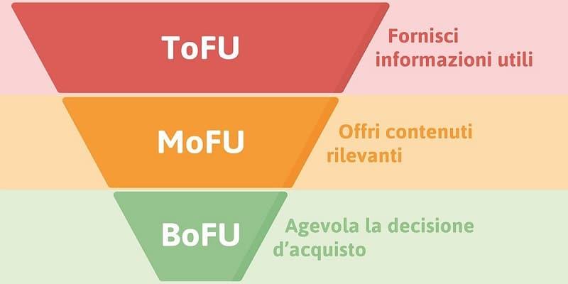 Attraverso il Content Marketing lavoriamo sulla produzione di contenuti, nello specifico sulla loro qualità.