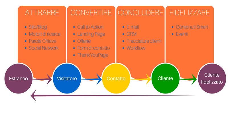 Le Digital PR sono l'evoluzione dell'ufficio stampa in ottica d'Inbound Marketing