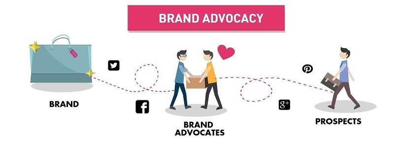 Dai accesso diretto al brand