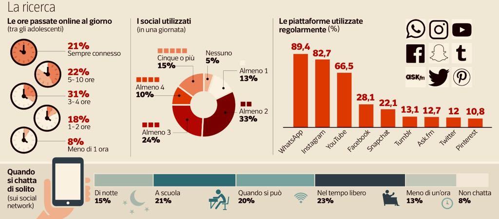 "Piattaforme e social: ""maledetti"" like"
