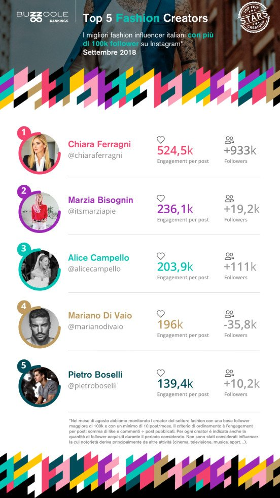 I fashion influencer italiani che spopolano su Instagram