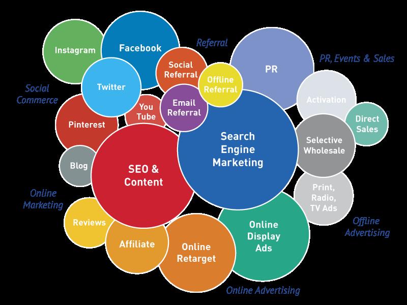 Sei un aspirante Digital Strategist e desideri fare il salto di qualità con le tue competenze? Segui Socialblogging