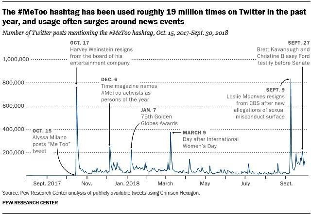 L'hashtag #MeToo è stato utilizzato più di 19 milioni di volte su Twitter