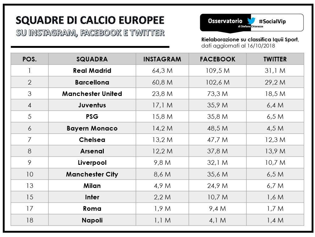 La Juventus si conferma top club anche sui social