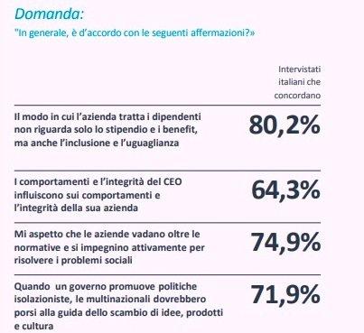 Il 75% degli intervistati in Italia vuole che i brand vadano oltre agli obblighi normativi e si impegnino attivamente per risolvere problemi a sfondo sociale.