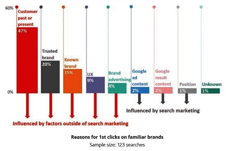 Lo studio attribuisce quindi unnuovo peso alla brand trust, brand recognition e alla pubblicitàcome fattori off-site capaci di generare click nei risultati di ricerca.