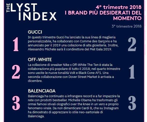 La classifica Lyst Index si chiude con Burberry.